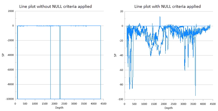 Grapher line plots with and without null criteria applied