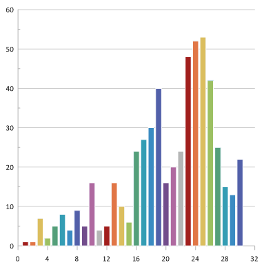 Grapher bar chart with individual bar colors
