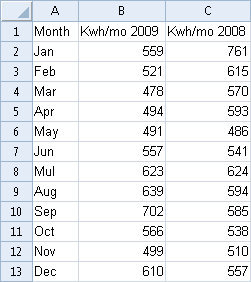 The Table Shows Three Columns Month Kwh Mon 2009 And 2008 Using As Unique Value Will Have Bars Spaced Evenly At A One Interval