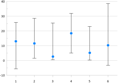 Grapher allows vertical and horizontal error bars to be added to line, scatter, or line/scatter plots.
