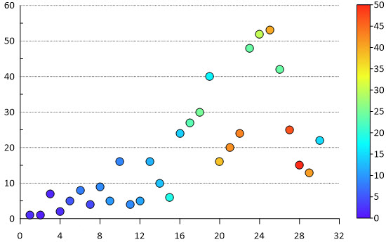 Color scatter plot points in Grapher based on data values and then display a color scale.
