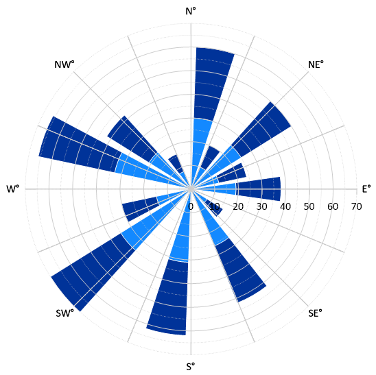 polar_plot_compass_labels.png