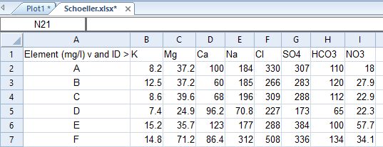 schoeller data formatted as rows