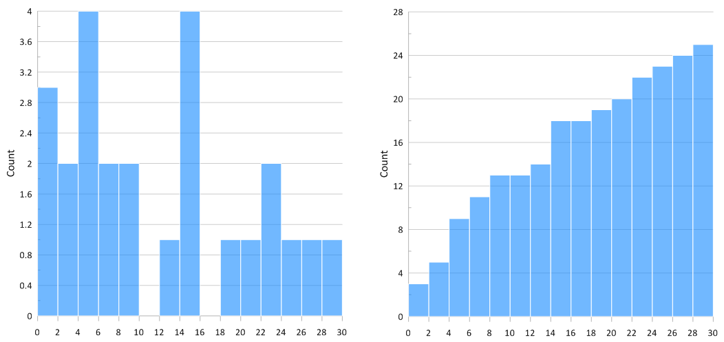 Histogram and cumulative histogram in Grapher