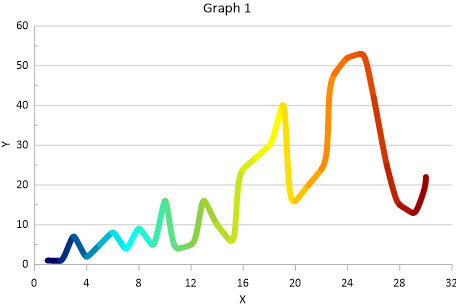 Display Cyclic Voltammetry curves and other line plots with a gradient-colored line in Grapher 16 Preview.