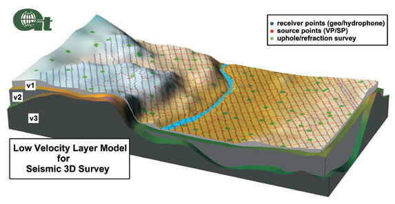 Surfer 3D block diagram of subsurface layers