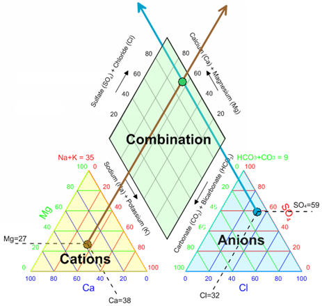What is a piper plot trilinear diagram golden software support the three components of the piper plot bottom left is a ternary plot of the cations bottom right is a ternary plot of the anions and top is a diamond ccuart Image collections