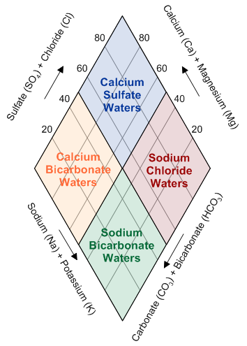 What is a piper plot trilinear diagram golden software support interpretation of the diamond plot modified from httpinsideminesepoetergw18waterchem2 waterchem2pdfpdf samples in the top quadrant are ccuart Choice Image